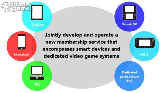 Analizamos todos los rumores sobre la nueva Nintendo NX imagen 5