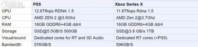 Filtradas las posibles especificaciones técnicas de PS5 y Xbox One Series imagen 2